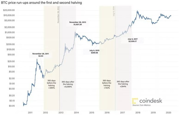 지난 두 차례 반감기 전후 비트코인 가격 변화.