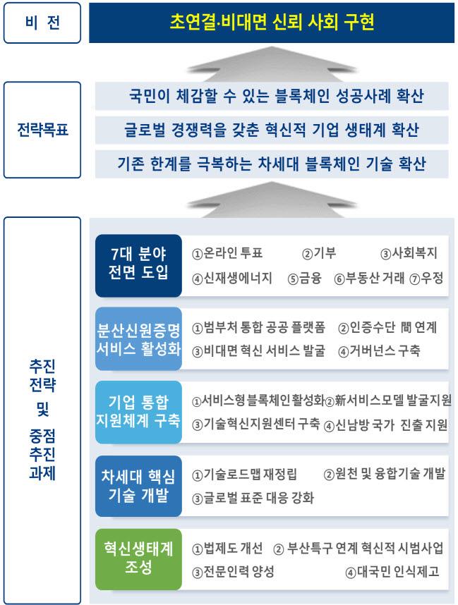 정부, 블록체인 7대 분야 선정·지원한다 - CoinDesk Korea 신뢰 그 ...