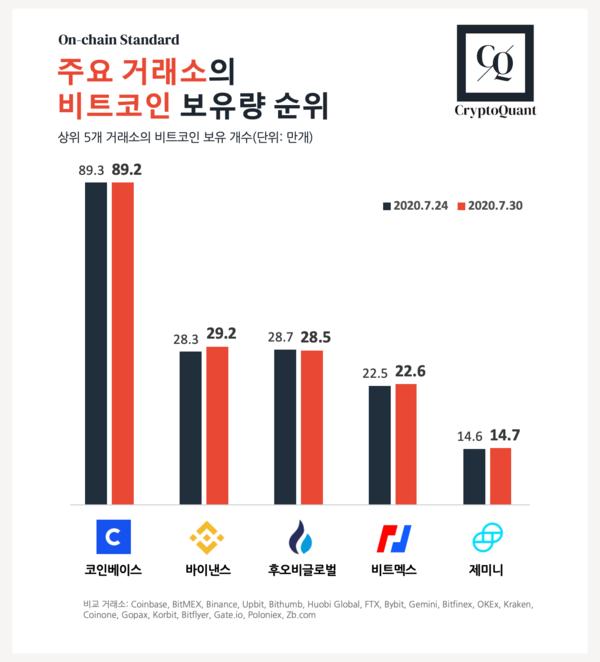 블록체인 분석기업 크립토퀀트의 '주요 거래소 비트코인 보유량 순위(2020.7.24~2020.7.30)' 자료. 출처=크립토퀀트